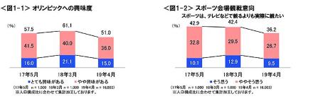 スポーツの会場観戦意向「テレビなどで観るよりも実際に観たい」は36.2%で減少傾向