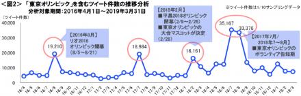 東京オリンピックを含むツイート件数の推移分析