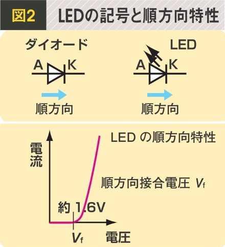 LED図2