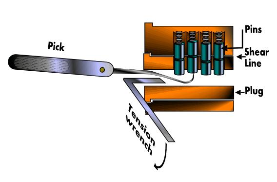 シリンダー錠のピッキング