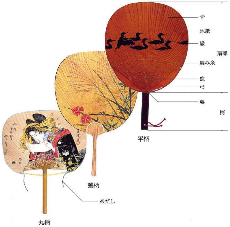 伝統的な団扇の部分名称