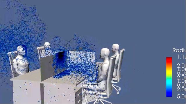 右手前の人がせきをしたとき、パーティションの高さが 120センチだと、周りの人まで届く計算結果