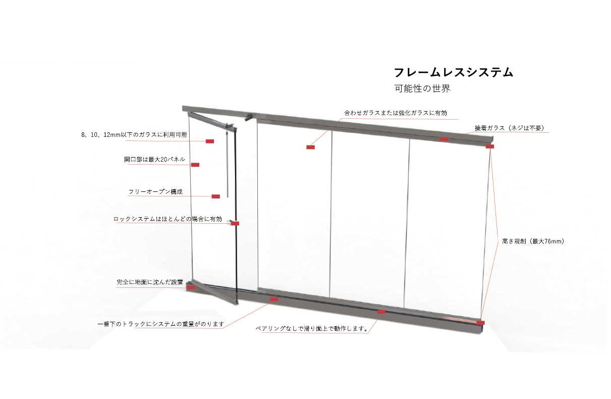 「Claroflex(クラロフレックス)」フレームレスグレージングシステム